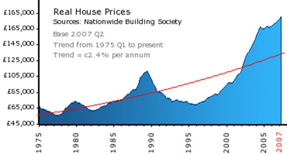 House Price Crash Graph